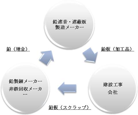 鉛板リサイクルのフロー図