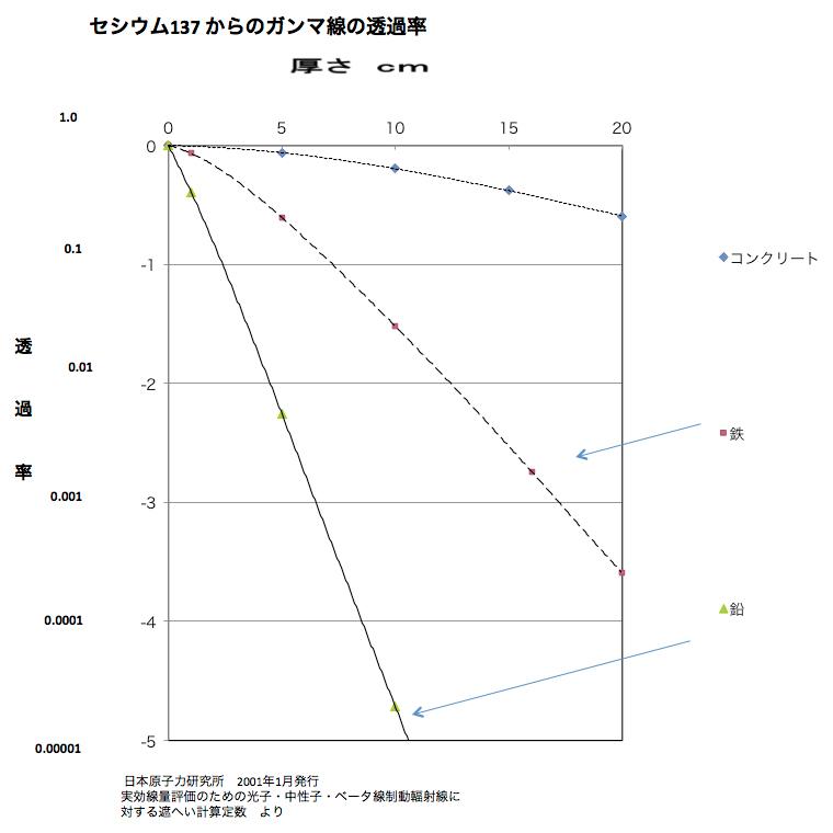 セシウム137-からのガンマ線の透過率 © MESCO 三井金属エンジニアリング株式会社