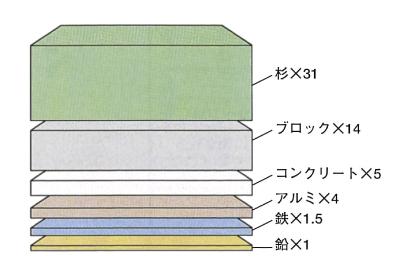 他の素材との遮音性能との比較