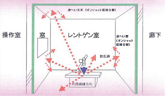 X線遮蔽の概略図