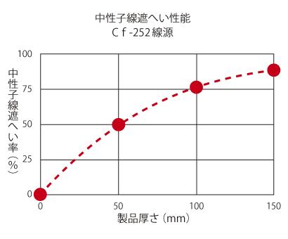 中性子線遮へい性能