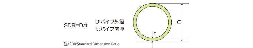 ポリエチレン管の厚み(SDR)